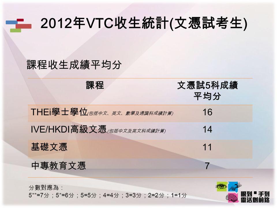 2012 年 VTC 收生統計 ( 文憑試考生 ) 課程收生成績平均分 課程文憑試 5 科成績 平均分 THEi 學士學位 16 IVE/HKDI 高級文憑 14 基礎文憑 11 中專教育文憑 7 ( 包括中文、英文、數學及通識科成績計算 ) 分數對應為: 5**=7 分; 5*=6 分; 5=5 分; 4=4 分; 3=3 分; 2=2 分; 1=1 分 ( 包括中文及英文科成績計算 )