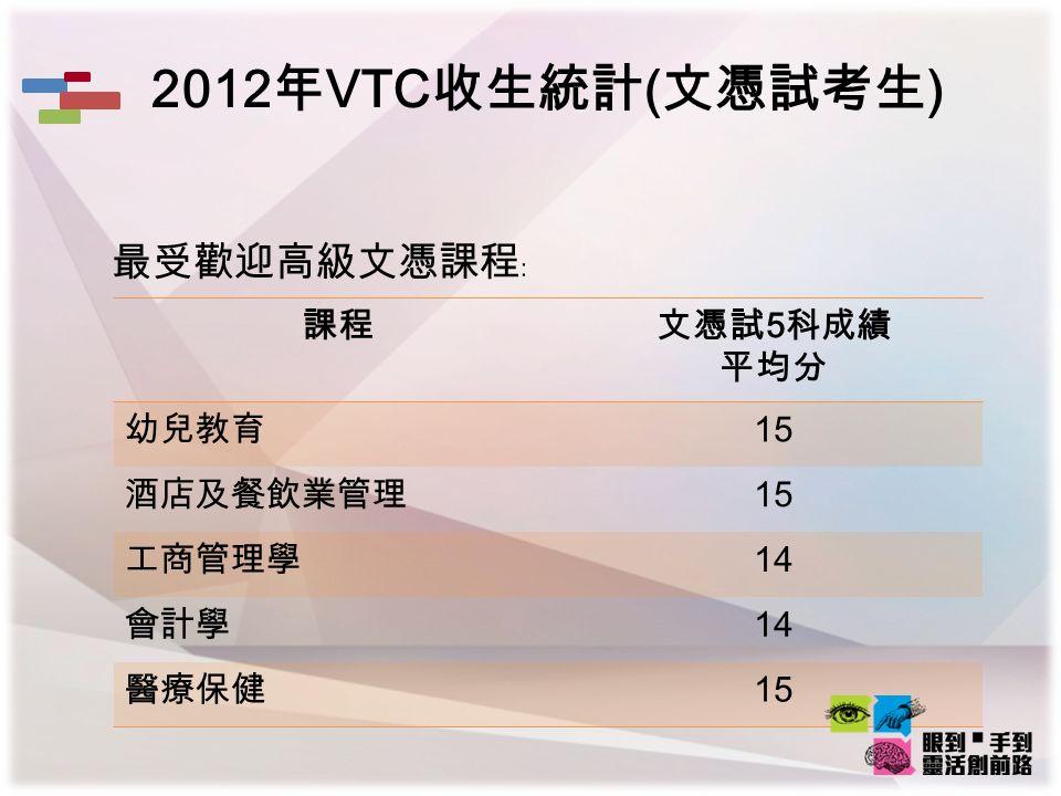 2012 年 VTC 收生統計 ( 文憑試考生 ) 最受歡迎高級文憑課程﹕ 課程文憑試 5 科成績 平均分 幼兒教育 15 酒店及餐飲業管理 15 工商管理學 14 會計學 14 醫療保健 15