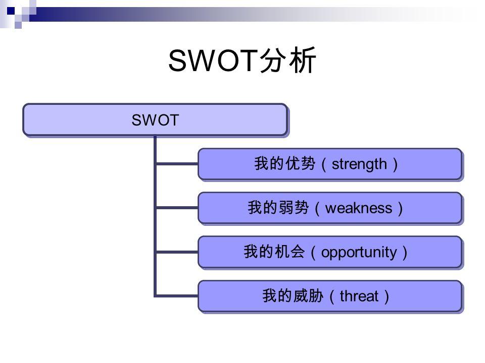 SWOT 分析 SWOT 我的优势 ( strength ) 我的弱势 ( weakness ) 我的机会 ( opportunity ) 我的威胁 ( threat )