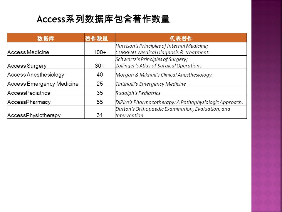 数据库著作数量代表著作 Access Medicine100+ Harrison's Principles of Internal Medicine; CURRENT Medical Diagnosis & Treatment.