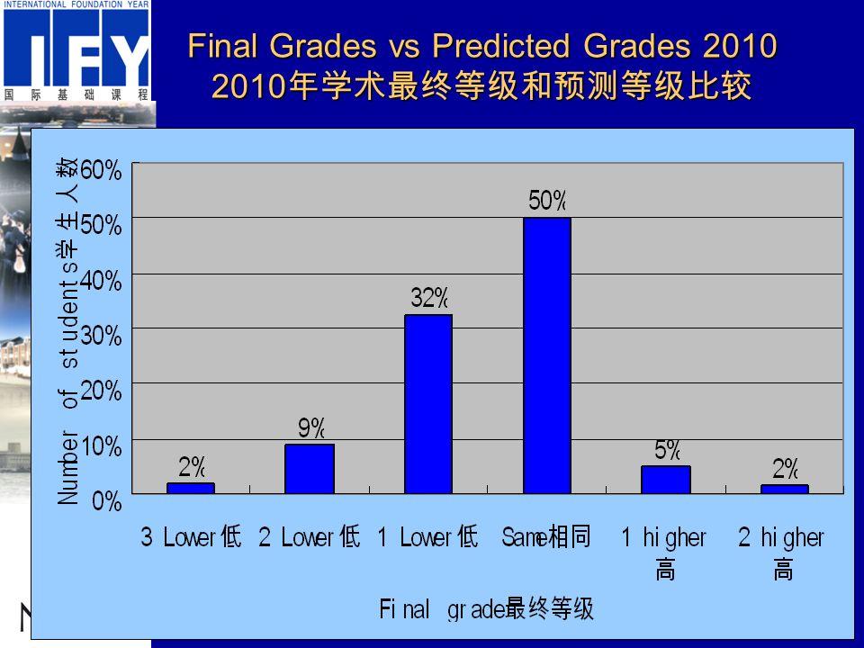 Final Grades vs Predicted Grades 2010 2010 年学术最终等级和预测等级比较