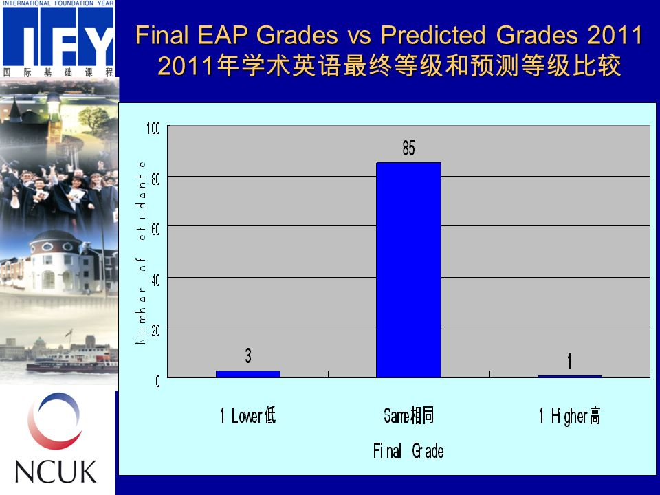 Final EAP Grades vs Predicted Grades 2011 2011 年学术英语最终等级和预测等级比较