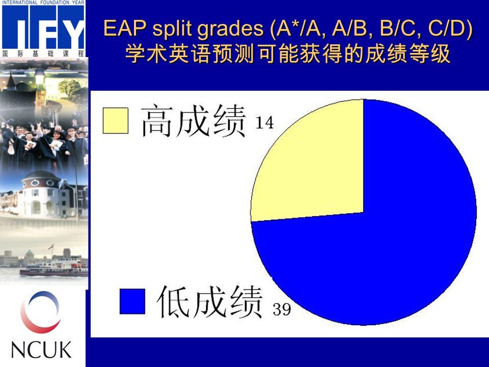 EAP split grades (A*/A, A/B, B/C, C/D) 学术英语预测可能获得的成绩等级
