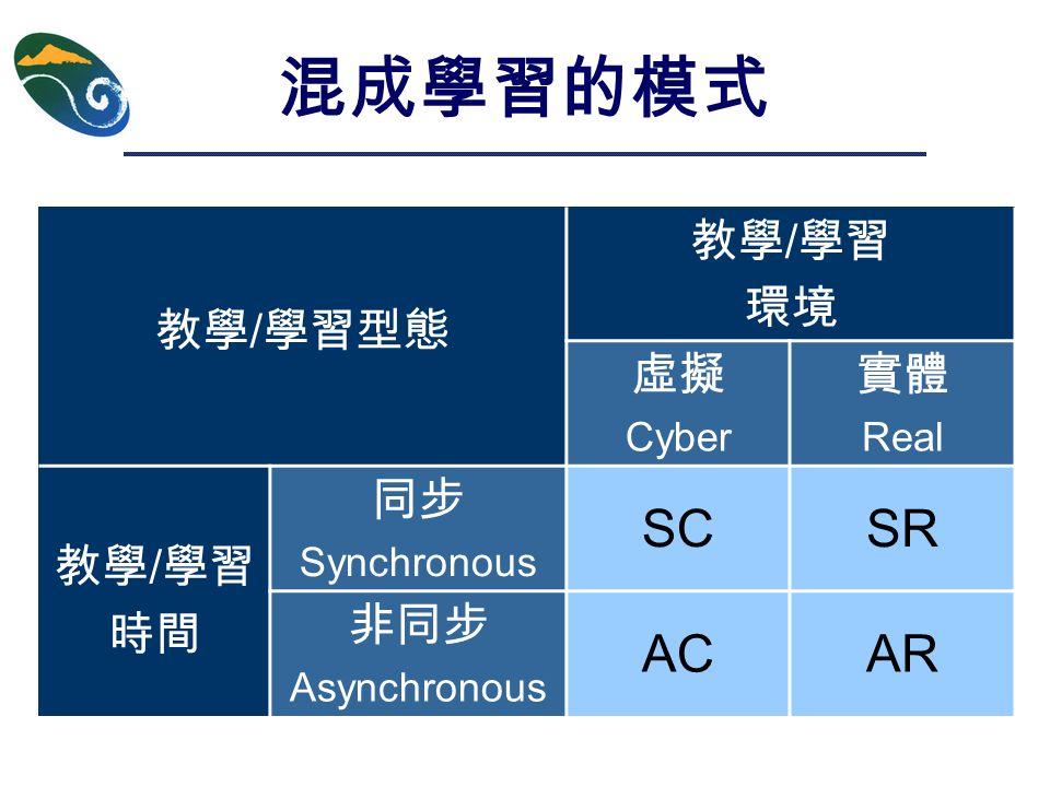 混成學習的模式 教學 / 學習型態 教學 / 學習 環境 虛擬 Cyber 實體 Real 教學 / 學習 時間 同步 Synchronous SCSR 非同步 Asynchronous ACAR