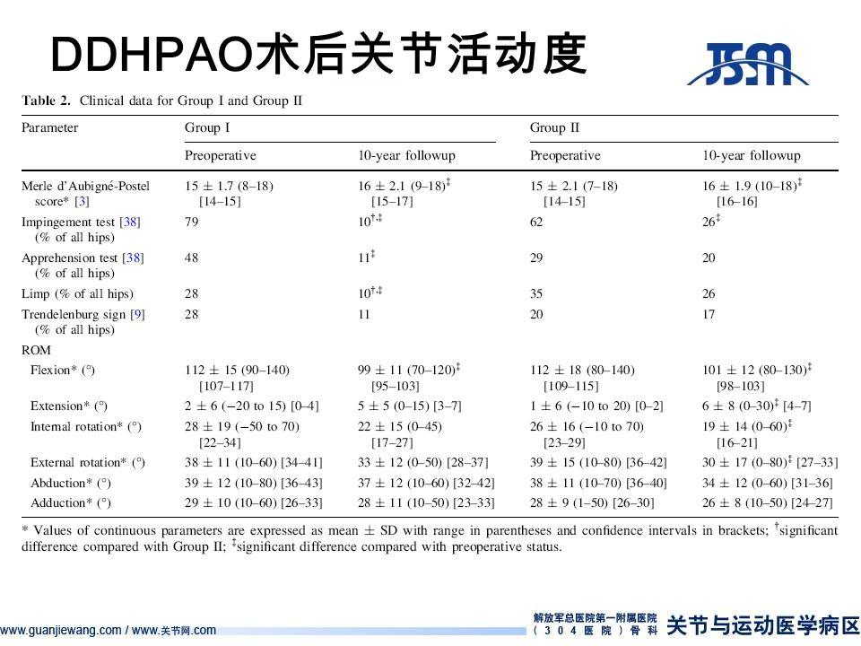 DDHPAO 术后关节活动度 多篇文献报告: DDH 单纯 PAO 术后屈髋活动度下 降。