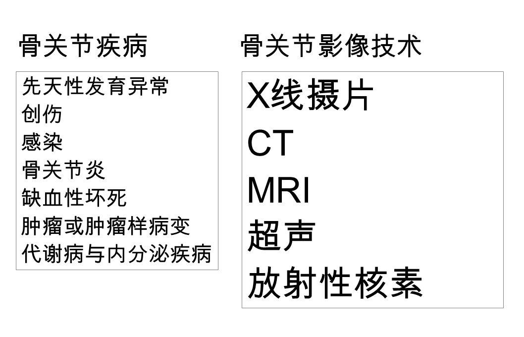 骨关节疾病 先天性发育异常 创伤 感染 骨关节炎 缺血性坏死 肿瘤或肿瘤样病变 代谢病与内分泌疾病 骨关节影像技术 X 线摄片 CT MRI 超声 放射性核素