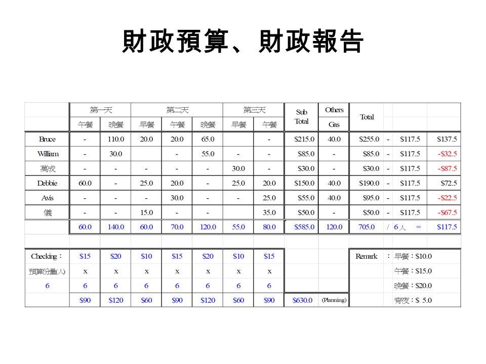財政預算、財政報告
