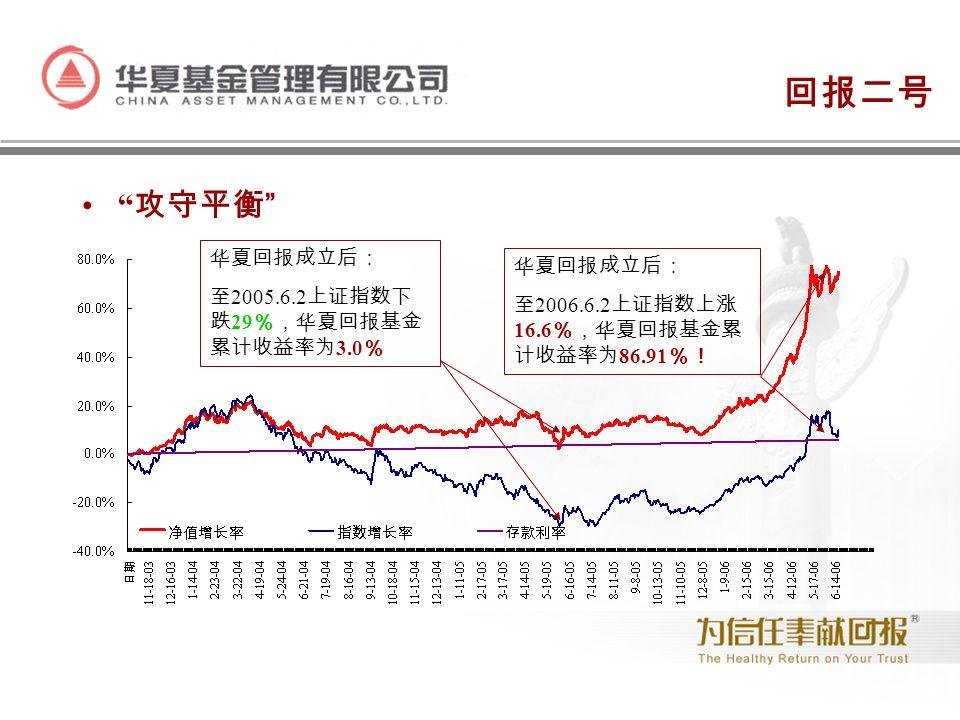 回报二号 攻守平衡 华夏回报成立后: 至 2005.6.2 上证指数下 跌 29 %,华夏回报基金 累计收益率为 3.0 % 华夏回报成立后: 至 2006.6.2 上证指数上涨 16.6 %,华夏回报基金累 计收益率为 86.91 %!