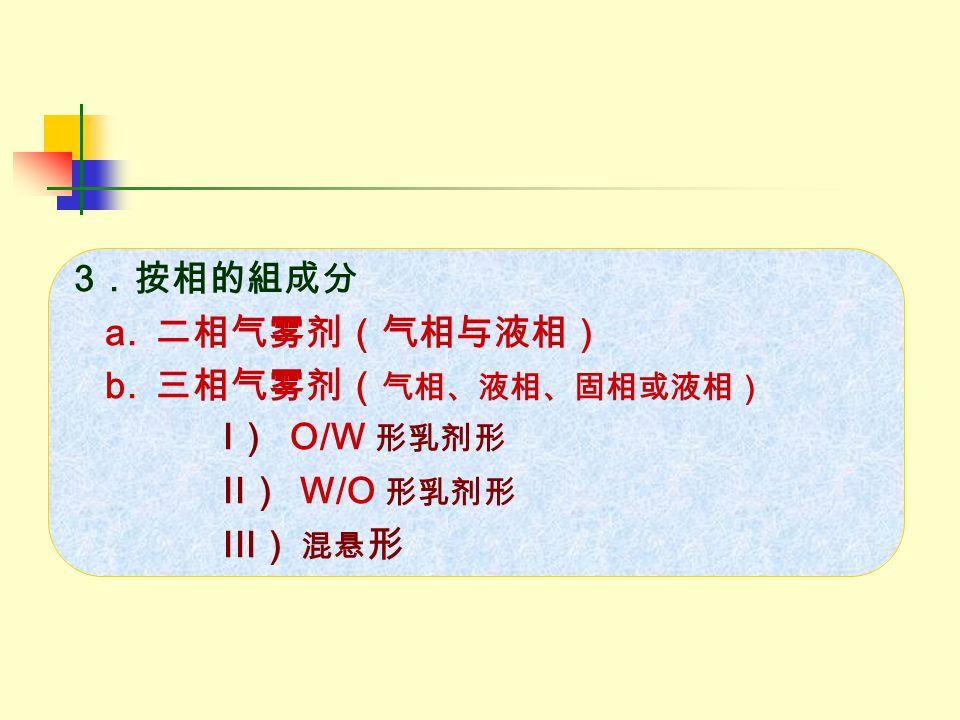 3.按相的組成分 a. 二相气雾剂(气相与液相) b. 三相气雾剂( 气相、液相、固相或液相) I) O/W 形乳剂形 II) W/O 形乳剂形 III) 混悬 形