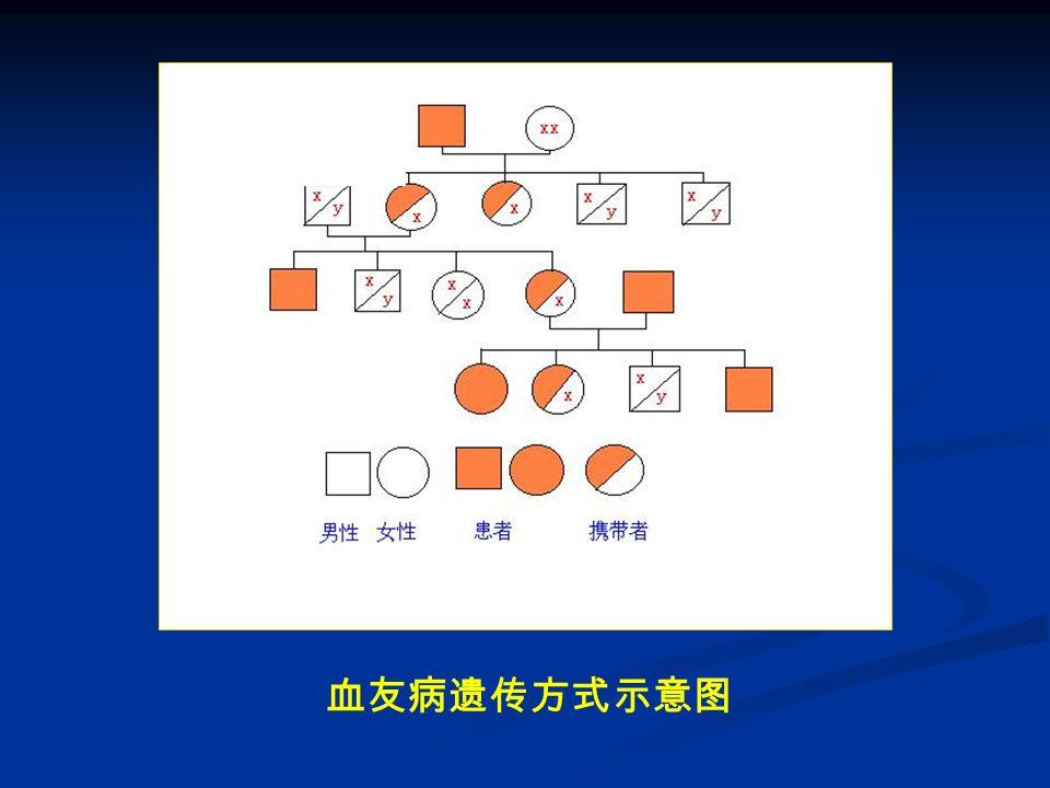 三、出血性疾病诊断 1.