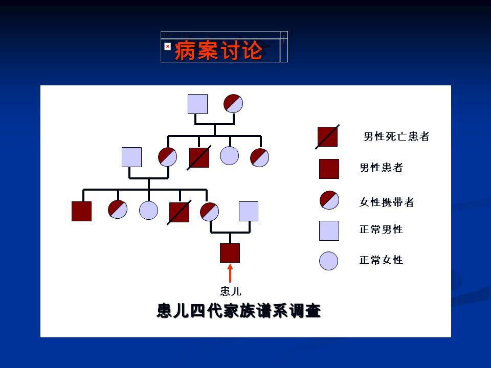 诊断步骤 是否为出血性疾病 (筛选试验) 血管 血小板 凝血障碍 (确诊试验) 判断哪一环节数量或质量异常 确定先天遗传性或获得性异常 (病史和家系调查) 分子生物学检测