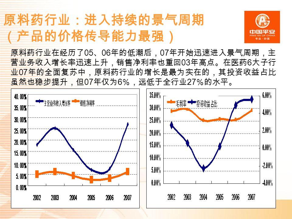 原料药行业:进入持续的景气周期 (产品的价格传导能力最强) 原料药行业在经历了 05 、 06 年的低潮后, 07 年开始迅速进入景气周期,主 营业务收入增长率迅速上升,销售净利率也重回 03 年高点。在医药 6 大子行 业 07 年的全面复苏中,原料药行业的增长是最为实在的,其投资收益占比 虽然也稳步提升,但 07 年仅为 6 %,远低于全行业 27 %的水平。