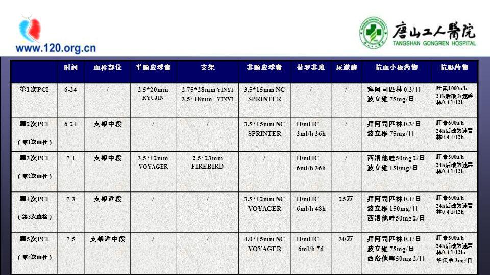 时间血栓部位半顺应球囊支架非顺应球囊替罗非班尿激酶抗血小板药物抗凝药物 第 1 次 PCI 6-24/2.5*20mm RYUJIN 2.75*28mm YINYI 3.5*18mm YINYI 3.5*15mm NC SPRINTER // 拜阿司匹林 0.3/ 日 波立维 75mg/ 日 肝素 1000u/h 24h 后改为速碧 林 0.4 1/12h 第 2 次 PCI (第 1 次血栓) 6-24 支架中段 //3.5*15mm NC SPRINTER 10ml IC 3ml/h 36h / 拜阿司匹林 0.3/ 日 波立维 75mg/ 日 肝素 600u/h 24h 后改为速碧 林 0.4 1/12h 第 3 次 PCI (第 2 次血栓) 7-1 支架中段 3.5*12mm VOYAGER 2.5*23mm FIREBIRD /10ml IC 6ml/h 36h / 西洛他唑 50mg 2/ 日 波立维 150mg/ 日 肝素 500u/h 24h 后改为速碧 林 0.4 1/12h 第 4 次 PCI (第 3 次血栓) 7-3 支架近段 //3.5*12mm NC VOYAGER 10ml IC 6ml/h 48h 25 万拜阿司匹林 0.1/ 日 波立维 150mg/ 日 西洛他唑 50mg 2/ 日 肝素 600u/h 24h 后改为速碧 林 0.4 1/12h 第 5 次 PCI (第 4 次血栓) 7-5 支架近中段 //4.0*15mm NC VOYAGER 10ml IC 6ml/h 7d 30 万拜阿司匹林 0.1/ 日 波立维 75mg/ 日 西洛他唑 50mg 2/ 日 肝素 500u/h 24h 后改为速碧 林 0.4 1/12h; 华法令 3mg/ 日