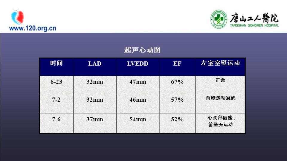 时间 LADLVEDDEF 左室室壁运动 6-2332mm47mm67% 正常 7-232mm46mm57% 前壁运动减低 7-637mm54mm52% 心尖部圆隆, 前壁无运动 超声心动图