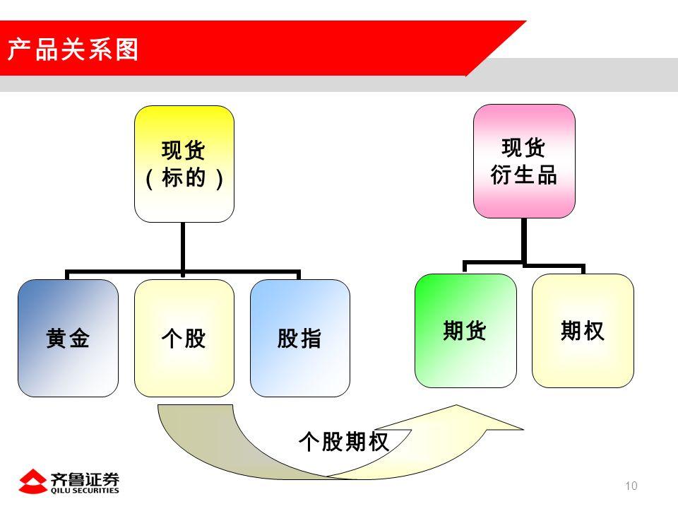 10 个股期权 产品关系图