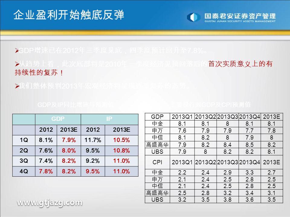 GDP 及 IP 同比增速与预测值  GDP 增速已在 2012 年三季度见底,四季度预计回升至 7.8% 。  从趋势上看,此次底部将是 2010 年一季度经济见顶回落后的首次实质意义上的有 持续性的复苏!  我们整体预判 2013 年宏观经济将呈现逐季复苏的态势。 GDPIP 20122013E20122013E 1Q8.1%7.9%11.7%10.5% 2Q7.6%8.0%9.5%10.8% 3Q7.4%8.2%9.2%11.0% 4Q7.8%8.2%9.5%11.0% 主要投行对 GDP 及 CPI 预测值 GDP2013Q12013Q22013Q32013Q42013E 中金 8.1 8 申万 7.67.9 7.77.8 中信 8.18.287.98 高盛高华 7.98.28.48.58.2 UBS7.988.2 8.1 CPI2013Q12013Q22013Q32013Q42013E 中金 2.22.42.93.32.7 申万 2.12.42.52.82.5 中信 2.12.42.52.82.5 高盛高华 2.52.83.23.4 3.1 UBS3.23.53.83.63.5 企业盈利开始触底反弹