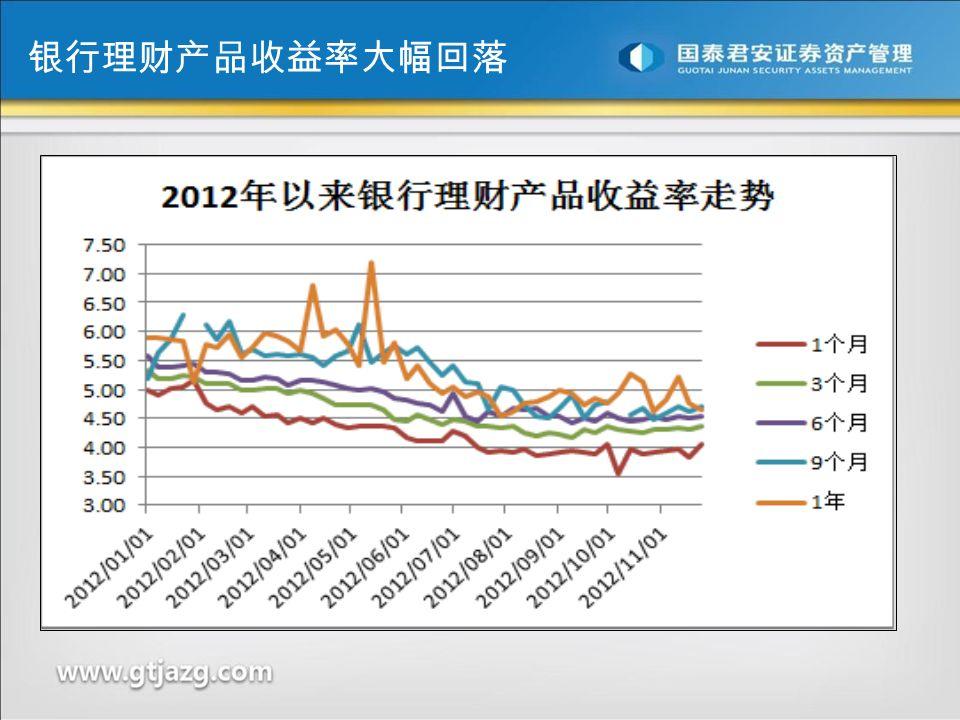 银行理财产品收益率大幅回落