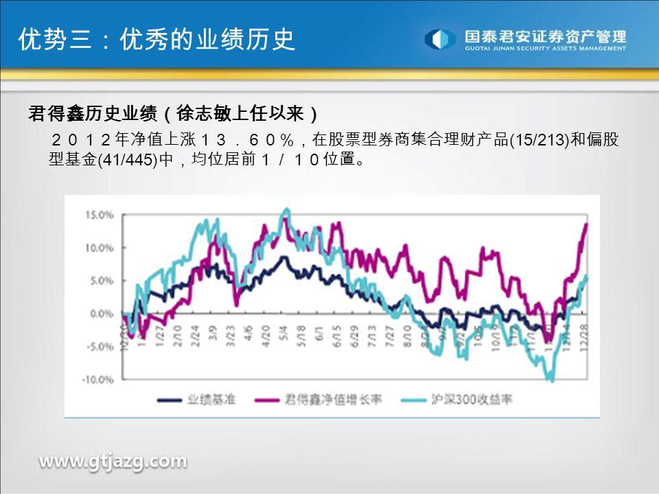 君得鑫历史业绩(徐志敏上任以来) 2012年净值上涨13.60%,在股票型券商集合理财产品 (15/213) 和偏股 型基金 (41/445) 中,均位居前1/10位置。 优势三:优秀的业绩历史