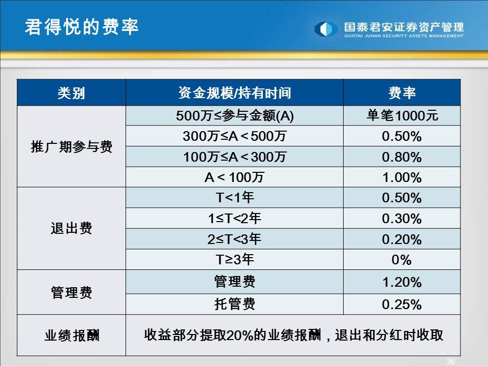 36 类别资金规模 / 持有时间费率 推广期参与费 500 万 ≤ 参与金额 (A) 单笔 1000 元 300 万 ≤A < 500 万 0.50% 100 万 ≤A < 300 万 0.80% A < 100 万 1.00% 退出费 T<1 年 0.50% 1≤T<2 年 0.30% 2≤T<3 年 0.20% T≥3 年 0% 管理费 1.20% 托管费 0.25% 业绩报酬收益部分提取 20% 的业绩报酬,退出和分红时收取 君得悦的费率