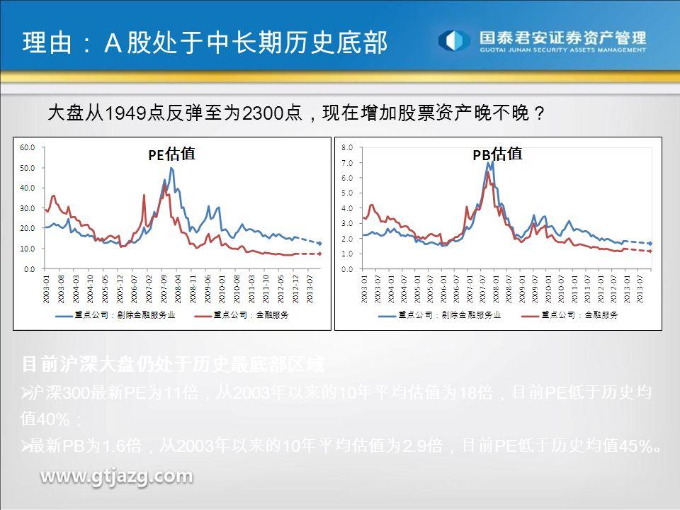 理由:A股处于中长期历史底部 大盘从 1949 点反弹至为 2300 点,现在增加股票资产晚不晚? 目前沪深大盘仍处于历史最底部区域  沪深 300 最新 PE 为 11 倍,从 2003 年以来的 10 年平均估值为 18 倍,目前 PE 低于历史均 值 40% ;  最新 PB 为 1.6 倍,从 2003 年以来的 10 年平均估值为 2.9 倍,目前 PE 低于历史均值 45% 。