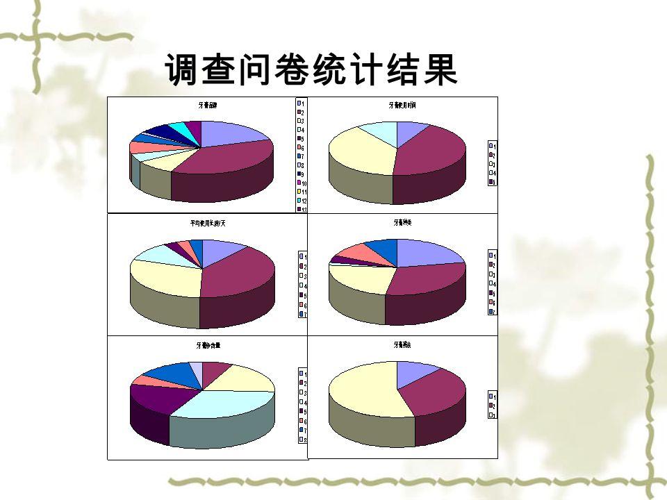 调查问卷统计结果