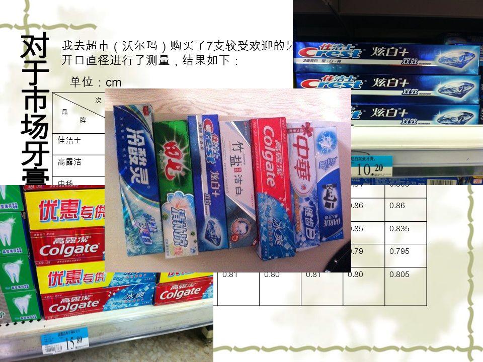 我去超市(沃尔玛)购买了 7 支较受欢迎的牙膏,并对其牙膏 开口直径进行了测量,结果如下: 次 数 品 牌 123456 平均 佳洁士 0.80 高露洁 0.810.820.81 0.820.810.815 中华 0.800.81 0.80 0.810.805 黑人 0.850.860.850.87 0.86 田七 0.82 0.830.850.840.850.835 冷酸灵 0.800.79 0.80 0.790.795 竹盐 0.800.81 0.800.810.800.805 单位: cm