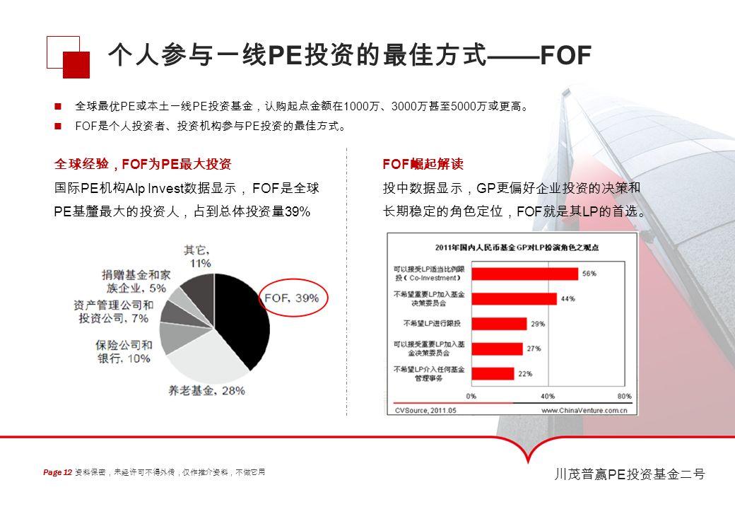 资料保密,未经许可不得外传,仅作推介资料,不做它用 Page 12 川茂普赢 PE 投资基金二号 个人参与一线 PE 投资的最佳方式 ——FOF 全球最优 PE 或本土一线 PE 投资基金,认购起点金额在 1000 万、 3000 万甚至 5000 万或更高。 FOF 是个人投资者、投资机构参与 PE 投资的最佳方式。 全球经验, FOF 为 PE 最大投资 国际 PE 机构 Alp Invest 数据显示, FOF 是全球 PE 基釐最大的投资人,占到总体投资量 39% FOF 崛起解读 投中数据显示, GP 更偏好企业投资的决策和 长期稳定的角色定位, FOF 就是其 LP 的首选。