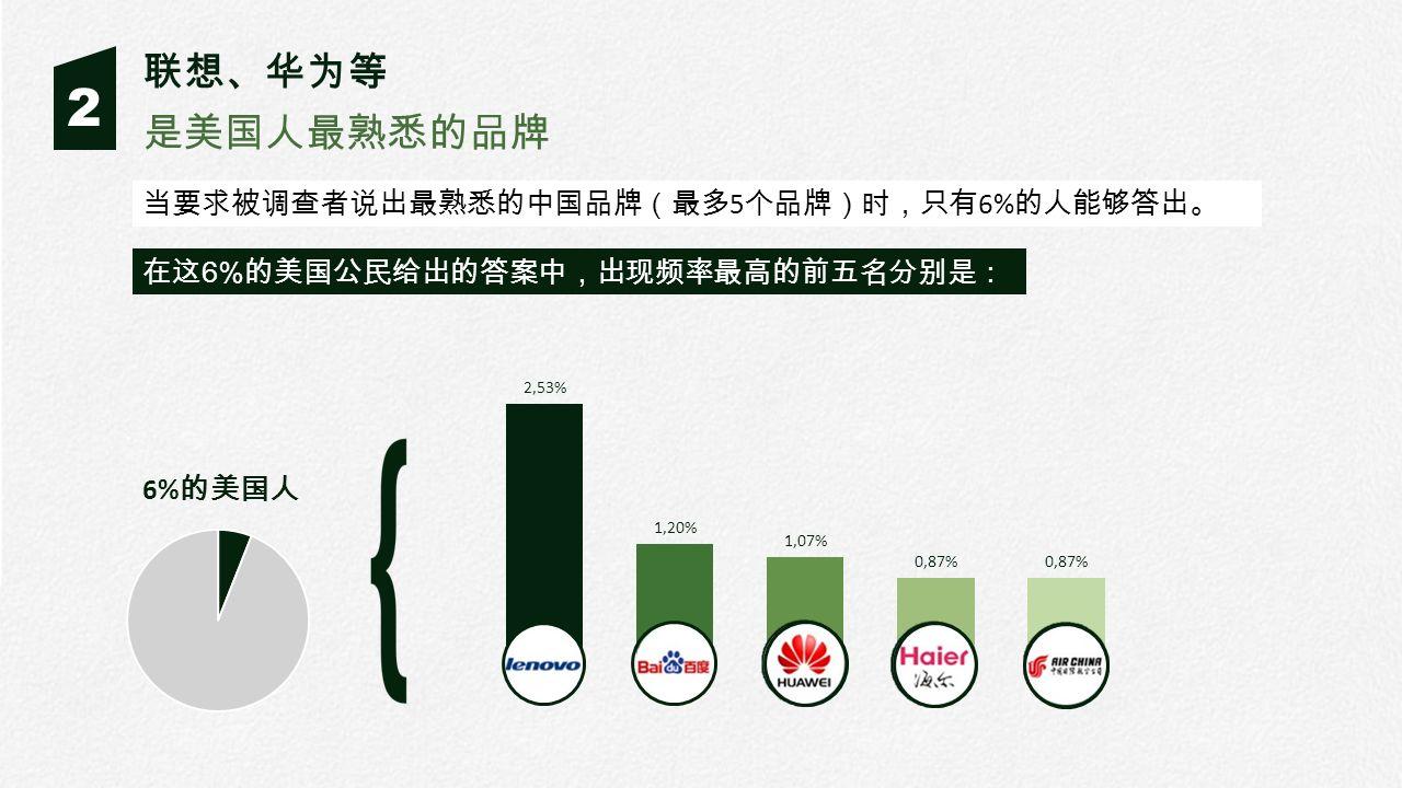 2 是美国人最熟悉的品牌 联想、华为等 当要求被调查者说出最熟悉的中国品牌(最多 5 个品牌)时,只有 6% 的人能够答出。 在这 6% 的美国公民给出的答案中,出现频率最高的前五名分别是: 6% 的美国人