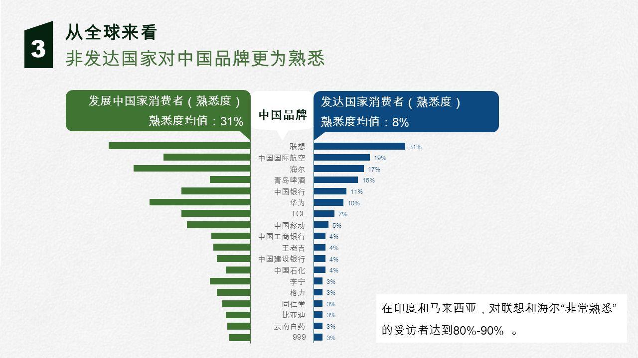 3 非发达国家对中国品牌更为熟悉 从全球来看 中国品牌 发展中国家消费者(熟悉度) 熟悉度均值: 31% 发达国家消费者(熟悉度) 熟悉度均值: 8% 在印度和马来西亚,对联想和海尔 非常熟悉 的受访者达到 80%-90% 。