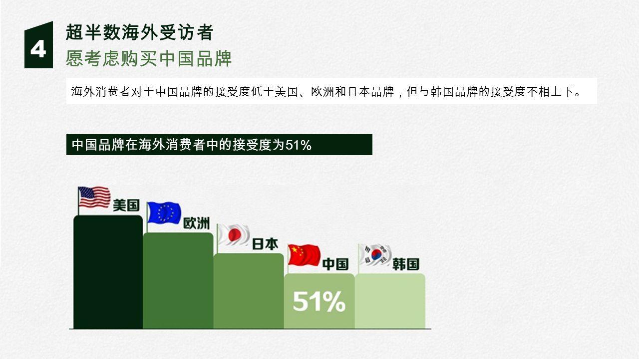 4 愿考虑购买中国品牌 超半数海外受访者 中国品牌在海外消费者中的接受度为 51% 海外消费者对于中国品牌的接受度低于美国、欧洲和日本品牌,但与韩国品牌的接受度不相上下。