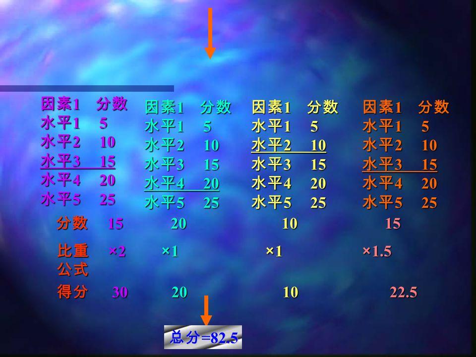 因素 1 分数 水平 1 5 水平 2 10 水平 3 15 水平 4 20 水平 5 25 因素 1 分数 水平 1 5 水平 2 10 水平 3 15 水平 4 20 水平 5 25 因素 1 分数 水平 1 5 水平 2 10 水平 3 15 水平 4 20 水平 5 25 因素 1 分数 水平 1 5 水平 2 10 水平 3 15 水平 4 20 水平 5 25 分数 15 20 10 15 比重 ×2 ×1 ×1 ×1.5 公式 得分 30 20 10 22.5 总分 =82.5