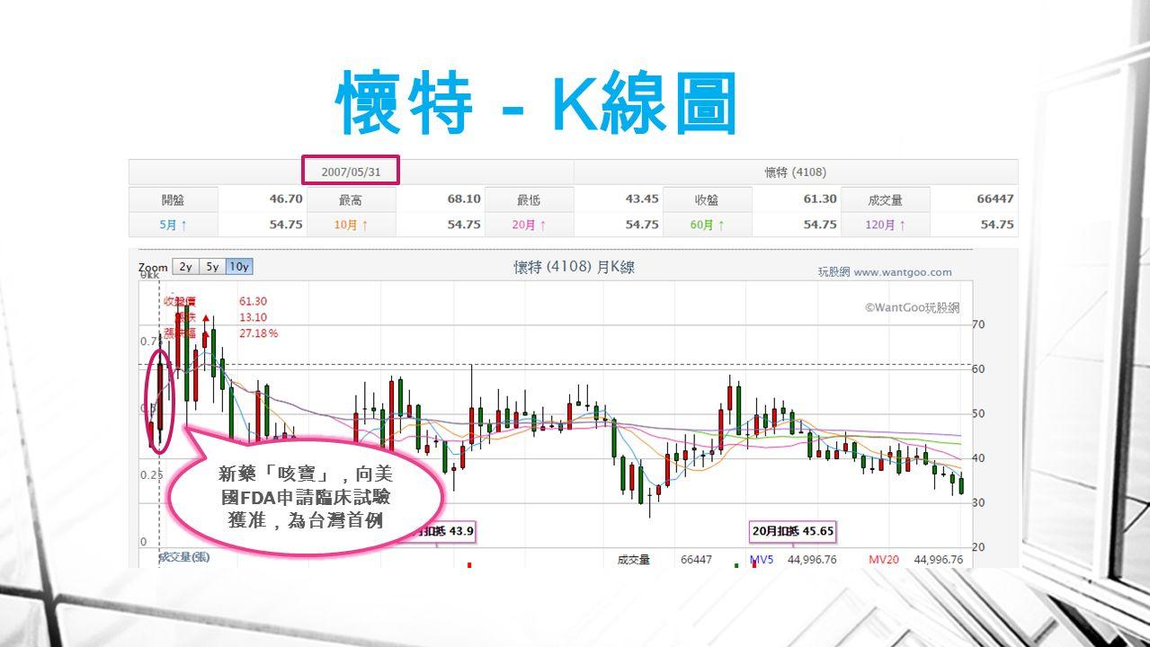 懷特- K 線圖 新藥「咳寶」,向美 國 FDA 申請臨床試驗 獲准,為台灣首例