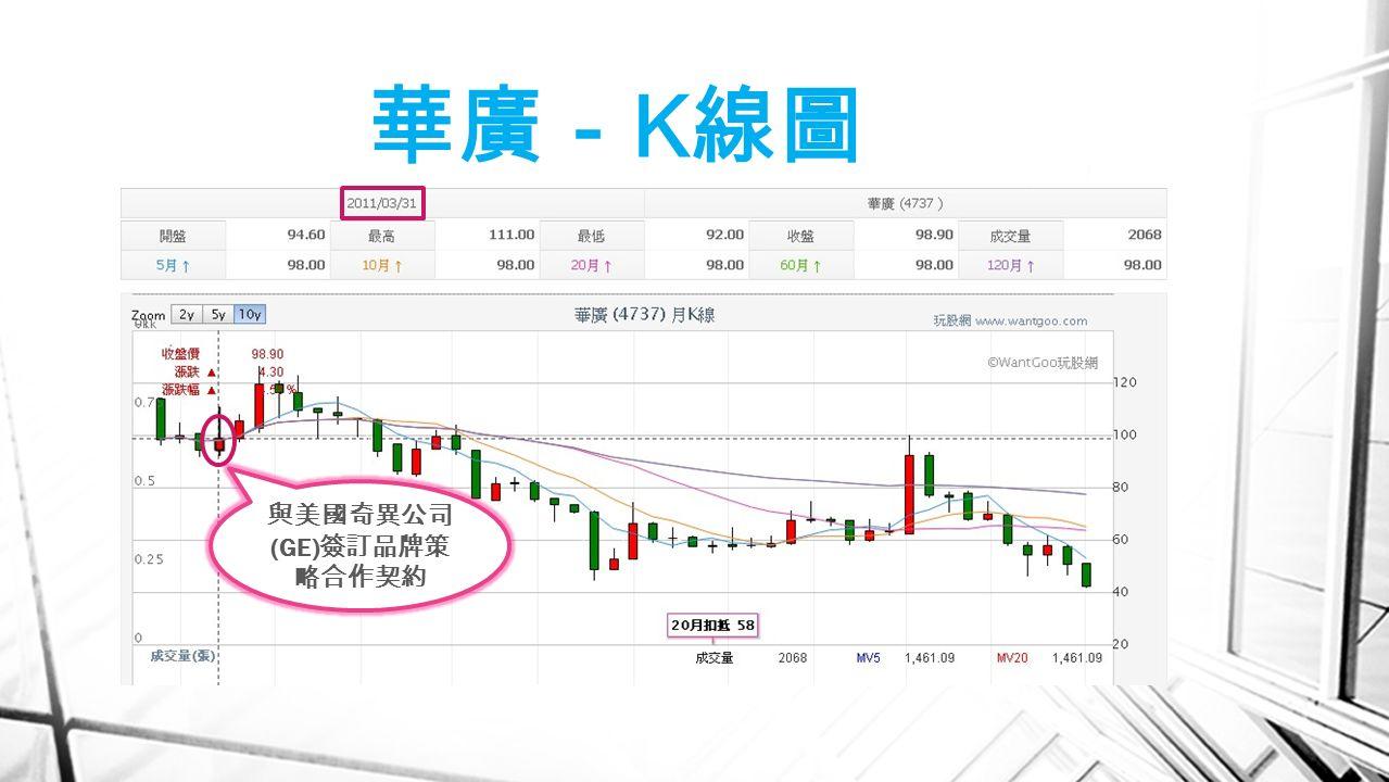 華廣- K 線圖 與美國奇異公司 (GE) 簽訂品牌策 略合作契約
