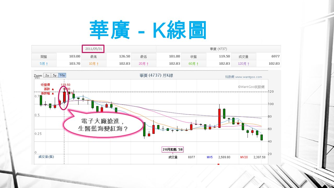華廣- K 線圖 電子大廠搶進, 生醫藍海變紅海?