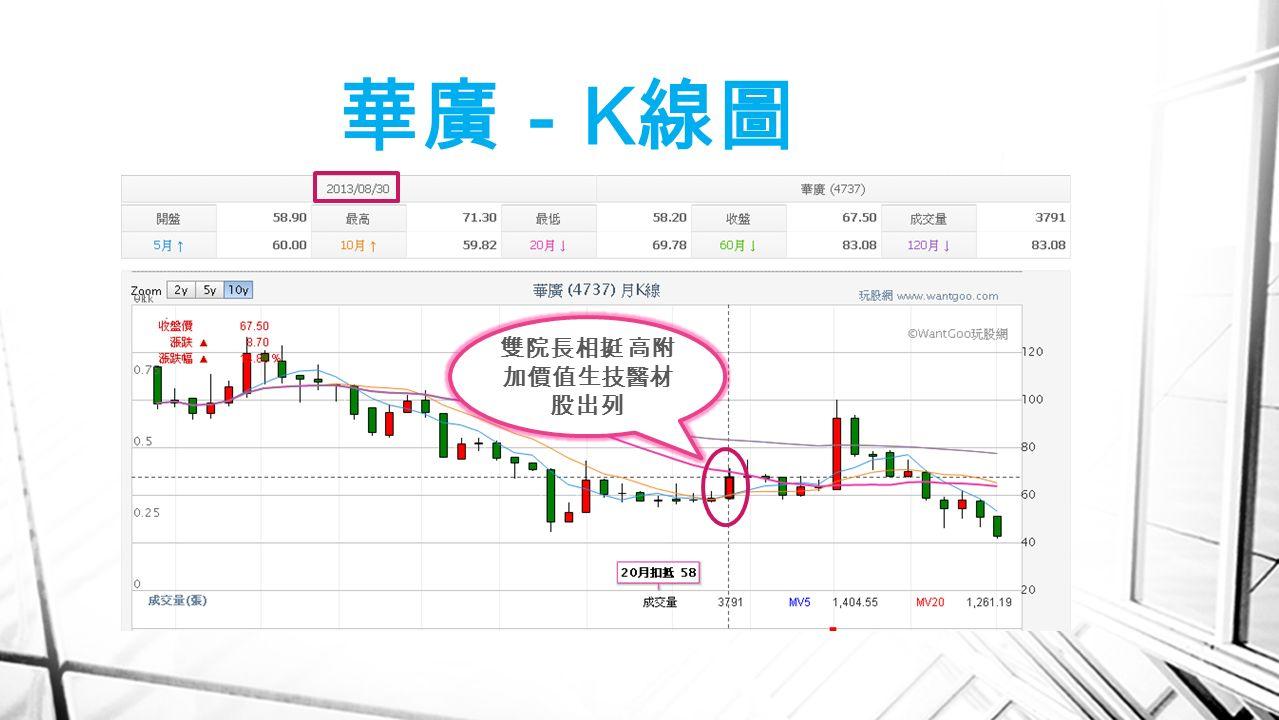 華廣- K 線圖 雙院長相挺 高附 加價值生技醫材 股出列