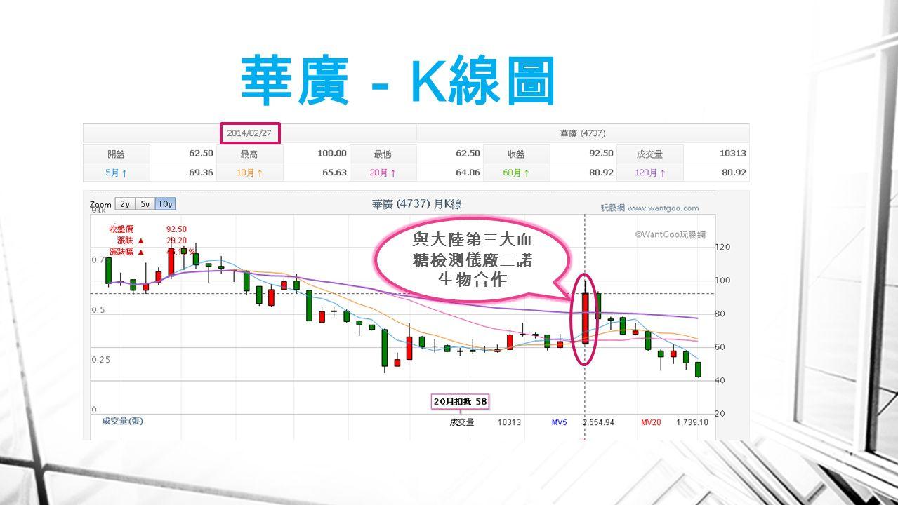 華廣- K 線圖 與大陸第三大血 糖檢測儀廠三諾 生物合作