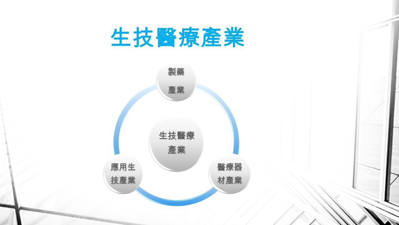 生技醫療產業 製藥產業 醫療器 材產業 應用生 技產業