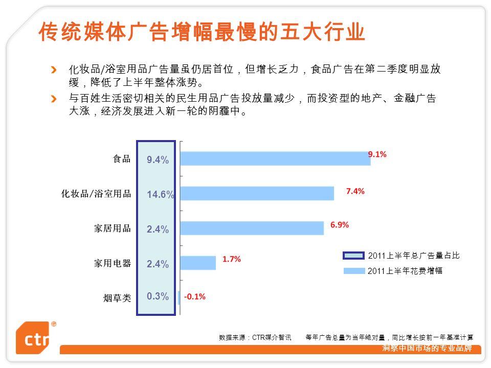 洞察中国市场的专业品牌 9.4% 14.6% 2.4% 0.3% 2011 上半年总广告量占比 2011 上半年花费增幅 数据来源: CTR 媒介智讯 每年广告总量为当年绝对量,同比增长按前一年基准计算 传统媒体广告增幅最慢的五大行业 化妆品 / 浴室用品广告量虽仍居首位,但增长乏力,食品广告在第二季度明显放 缓,降低了上半年整体涨势。 与百姓生活密切相关的民生用品广告投放量减少,而投资型的地产、金融广告 大涨,经济发展进入新一轮的阴霾中。