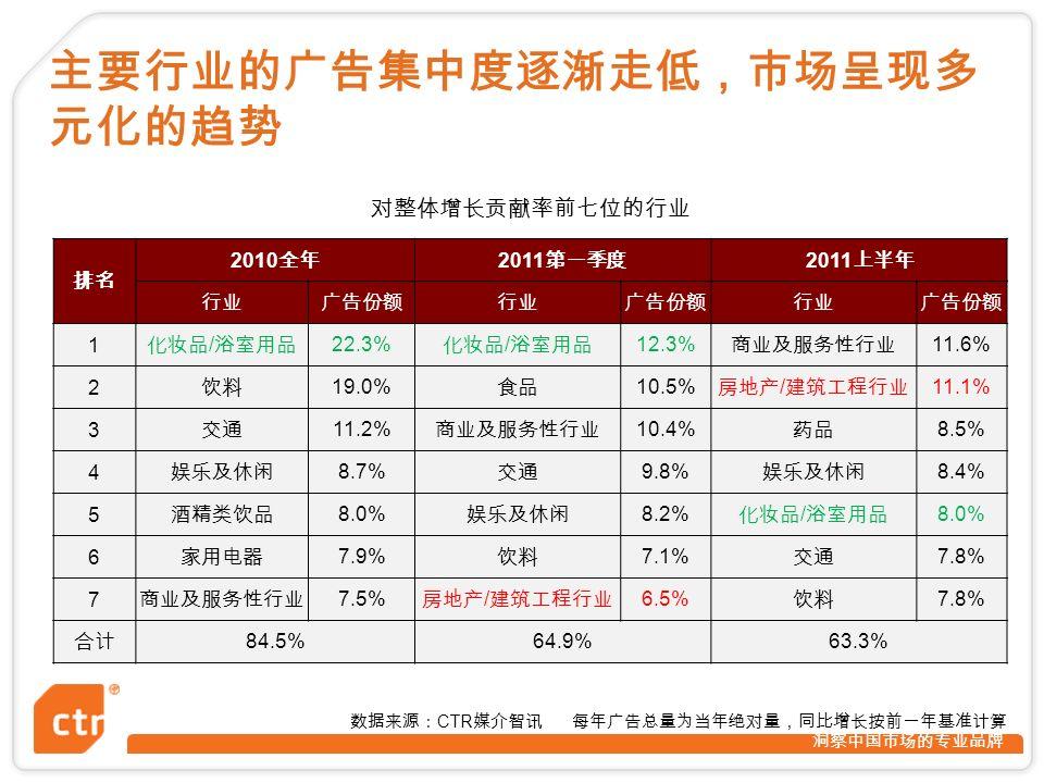 洞察中国市场的专业品牌 排名 2010 全年 2011 第一季度 2011 上半年 行业广告份额行业广告份额行业广告份额 1 化妆品 / 浴室用品 22.3% 化妆品 / 浴室用品 12.3% 商业及服务性行业 11.6% 2 饮料 19.0% 食品 10.5% 房地产 / 建筑工程行业 11.1% 3 交通 11.2% 商业及服务性行业 10.4% 药品 8.5% 4 娱乐及休闲 8.7% 交通 9.8% 娱乐及休闲 8.4% 5 酒精类饮品 8.0% 娱乐及休闲 8.2% 化妆品 / 浴室用品 8.0% 6 家用电器 7.9% 饮料 7.1% 交通 7.8% 7 商业及服务性行业 7.5% 房地产 / 建筑工程行业 6.5% 饮料 7.8% 合计 84.5%64.9%63.3% 主要行业的广告集中度逐渐走低,市场呈现多 元化的趋势 对整体增长贡献率前七位的行业 数据来源: CTR 媒介智讯 每年广告总量为当年绝对量,同比增长按前一年基准计算