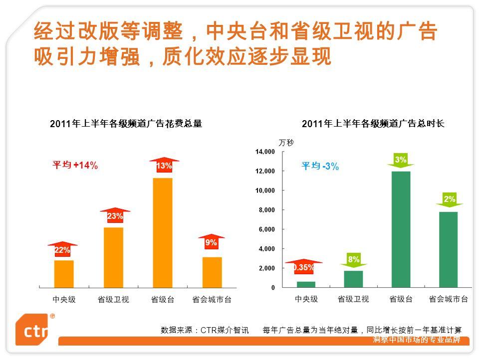 洞察中国市场的专业品牌 2011 年上半年各级频道广告花费总量 2011 年上半年各级频道广告总时长 数据来源: CTR 媒介智讯 每年广告总量为当年绝对量,同比增长按前一年基准计算 22% 23% 13% 9% 万秒 8% 3% 2% 平均 +14% 平均 -3% 0.35% 经过改版等调整,中央台和省级卫视的广告 吸引力增强,质化效应逐步显现