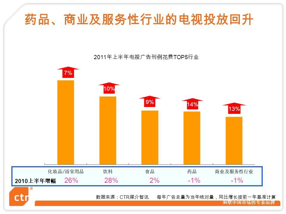 洞察中国市场的专业品牌 14% 10% 13% 2010 上半年增幅 26%28%2%-1% 数据来源: CTR 媒介智讯 每年广告总量为当年绝对量,同比增长按前一年基准计算 9% 7% 药品、商业及服务性行业的电视投放回升 2011 年上半年电视广告刊例花费 TOP5 行业