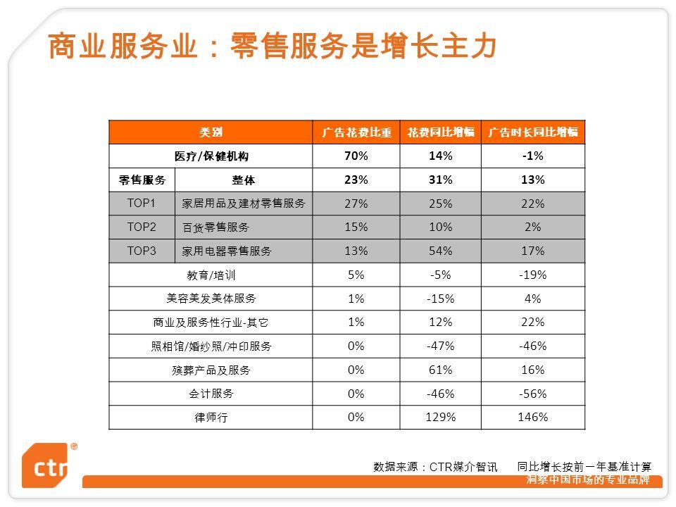 洞察中国市场的专业品牌 数据来源: CTR 媒介智讯 同比增长按前一年基准计算 商业服务业:零售服务是增长主力 类别广告花费比重花费同比增幅广告时长同比增幅 医疗 / 保健机构 70%14%-1% 零售服务整体 23%31%13% TOP1 家居用品及建材零售服务 27%25%22% TOP2 百货零售服务 15%10%2% TOP3 家用电器零售服务 13%54%17% 教育 / 培训 5%-5%-19% 美容美发美体服务 1%-15%4% 商业及服务性行业 - 其它 1%12%22% 照相馆 / 婚纱照 / 冲印服务 0%-47%-46% 殡葬产品及服务 0%61%16% 会计服务 0%-46%-56% 律师行 0%129%146%