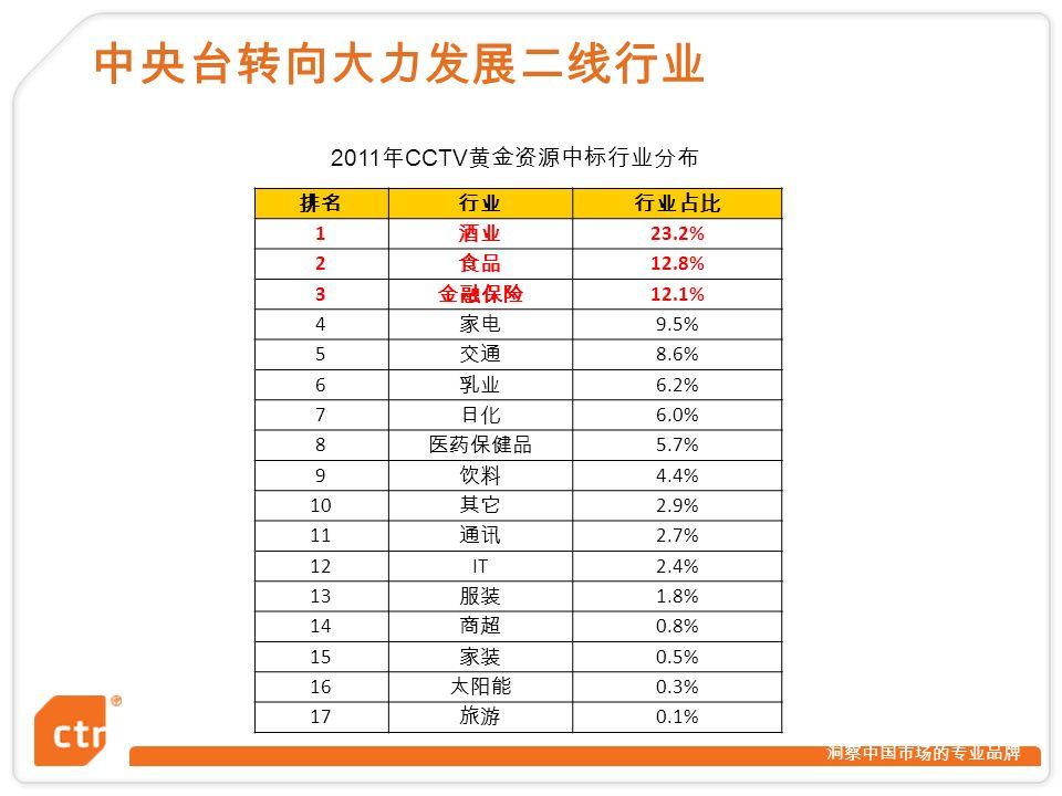 洞察中国市场的专业品牌 中央台转向大力发展二线行业 排名行业行业占比 1 酒业 23.2% 2 食品 12.8% 3 金融保险 12.1% 4 家电 9.5% 5 交通 8.6% 6 乳业 6.2% 7 日化 6.0% 8 医药保健品 5.7% 9 饮料 4.4% 10 其它 2.9% 11 通讯 2.7% 12IT2.4% 13 服装 1.8% 14 商超 0.8% 15 家装 0.5% 16 太阳能 0.3% 17 旅游 0.1% 2011 年 CCTV 黄金资源中标行业分布