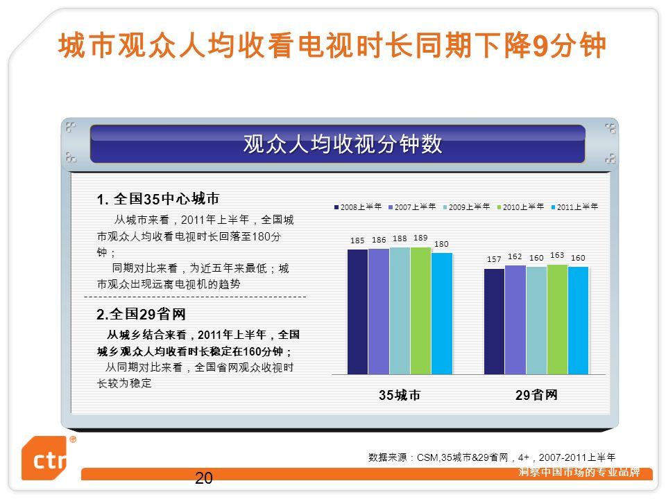 洞察中国市场的专业品牌 观众人均收视分钟数 2.