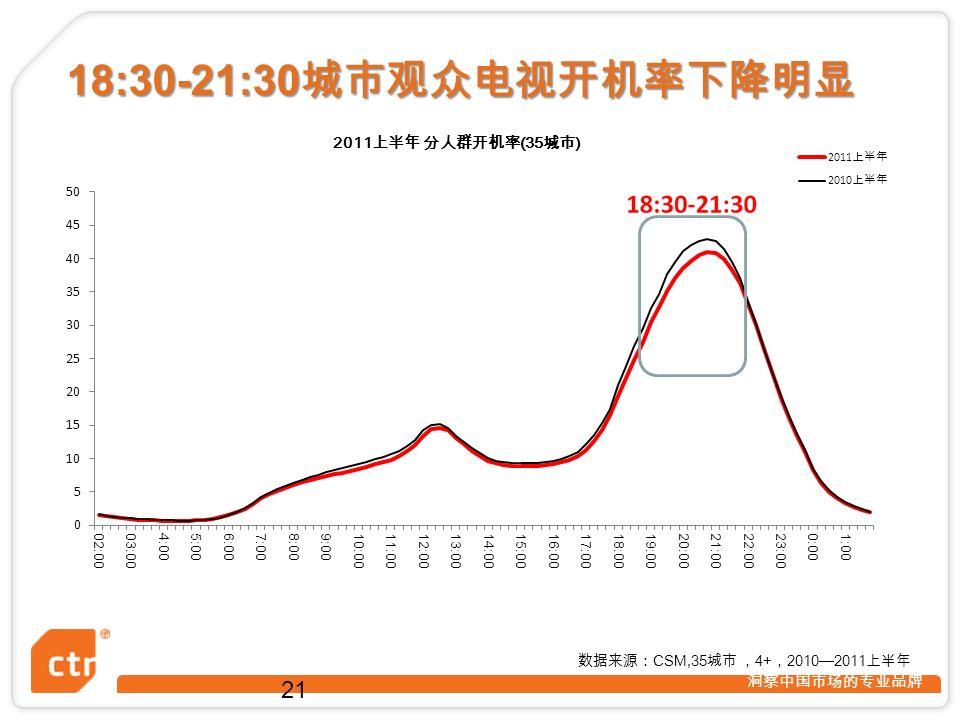 洞察中国市场的专业品牌 21 数据来源: CSM,35 城市 , 4+ , 2010—2011 上半年 18:30-21:30 城市观众电视开机率下降明显