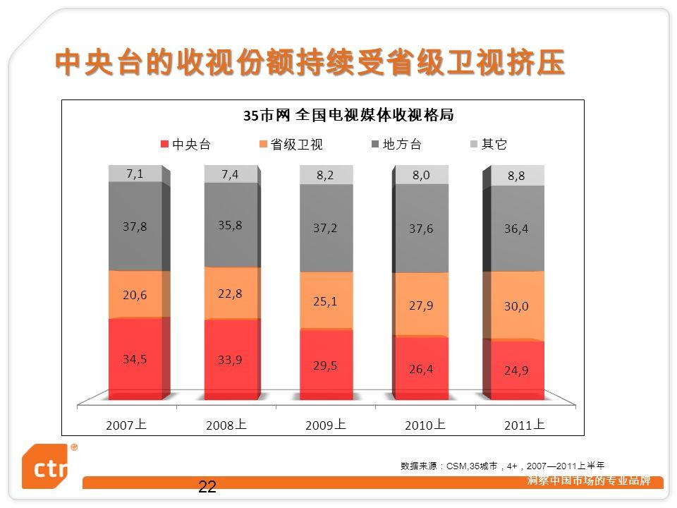 洞察中国市场的专业品牌 中央台的收视份额持续受省级卫视挤压 22 数据来源: CSM,35 城市, 4+ , 2007—2011 上半年