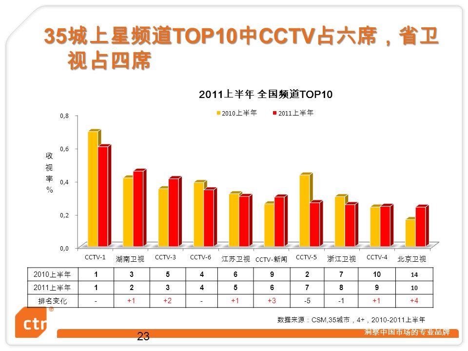 洞察中国市场的专业品牌 23 数据来源: CSM,35 城市, 4+ , 2010-2011 上半年 2010 上半年 1354692710 14 2011 上半年 123456789 10 排名变化 -+1+2-+1+3-5+1+4 35 城上星频道 TOP10 中 CCTV 占六席,省卫 视占四席