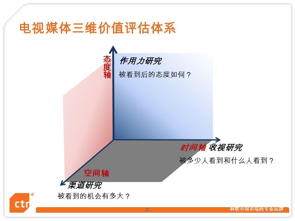 洞察中国市场的专业品牌 25 时间轴 收视研究 空间轴 渠道研究 作用力研究 被多少人看到和什么人看到? 被看到后的态度如何? 被看到的机会有多大? 电视媒体三维价值评估体系