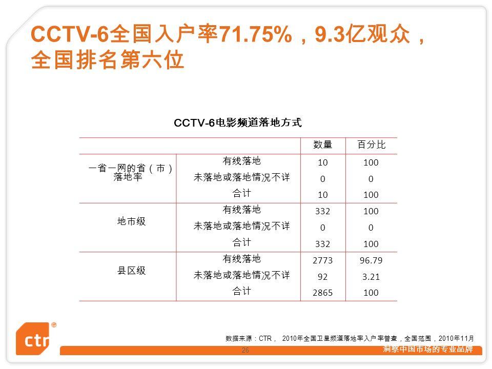 洞察中国市场的专业品牌 26 CCTV-6 电影频道落地方式 数量百分比 一省一网的省(市) 落地率 有线落地 10100 未落地或落地情况不详 00 合计 10100 地市级 有线落地 332100 未落地或落地情况不详 00 合计 332100 县区级 有线落地 277396.79 未落地或落地情况不详 923.21 合计 2865100 CCTV-6 全国入户率 71.75% , 9.3 亿观众, 全国排名第六位 数据来源: CTR , 2010 年全国卫星频道落地率入户率普查,全国范围, 2010 年 11 月