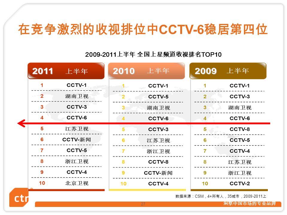 洞察中国市场的专业品牌 在竞争激烈的收视排位中 CCTV-6 稳居第四位 27 数据来源: CSM , 4+ 所有人, 35 城市, 2009-2011 上 2009-2011 上半年 全国上星频道收视排名 TOP10